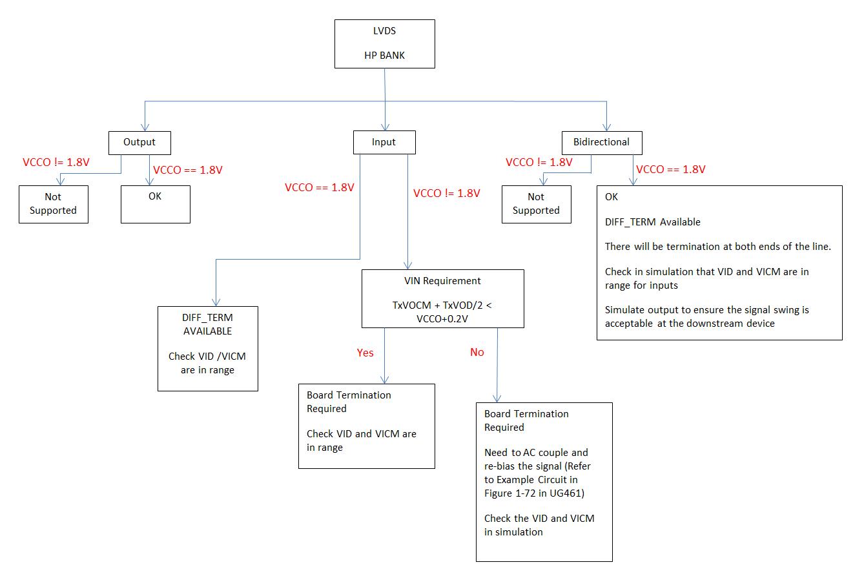 Question about LVDS input termination - Community Forums