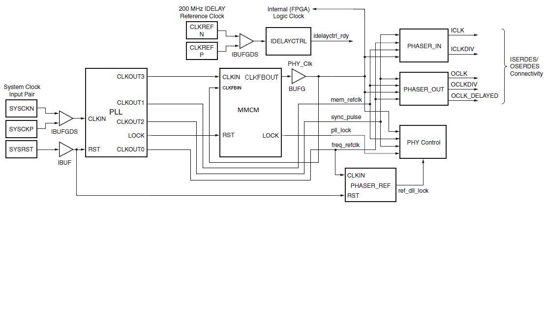 AR# 47043: Design Advisory MIG 7 Series - Addition of MMCM