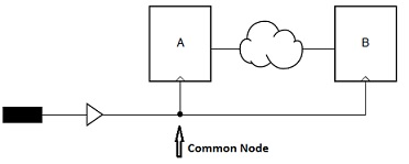 clock_skew_common_node.jpg