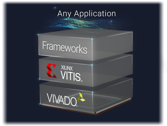 Development stack showing frameworks, Vitis platform, and Vivado